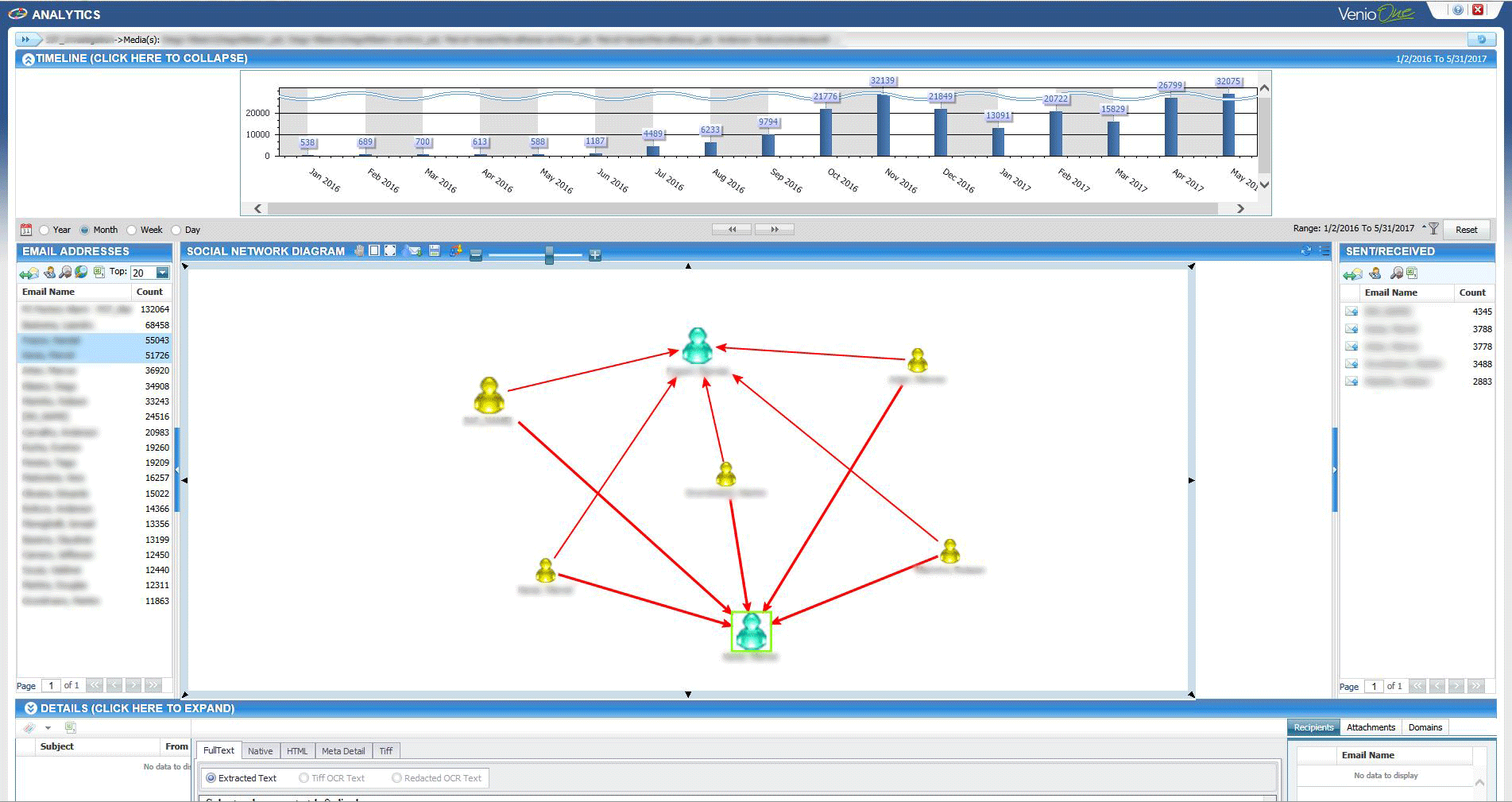 An example of the interactive communications network available in with Venio Analytics. The NearZero Discovery service offered by REW Computing includes full end-to-end eDiscovery services for Newmarket, Toronto, the GTA, and Ontario, Canada. ( near zero discovery or nearzerodiscovery )